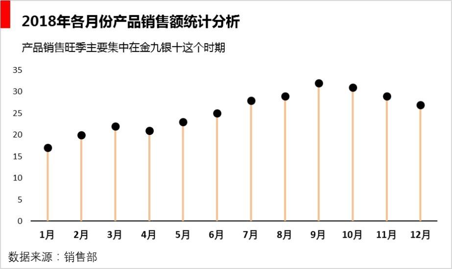 12月12根棒棒糖:多序列数据就用棒棒糖样折线图-部落